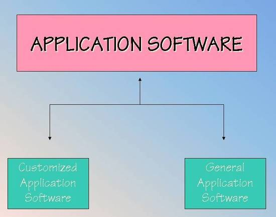 6 facts about application software