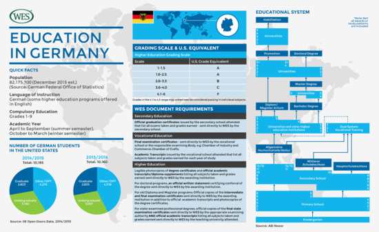Image Result For Germany Education System