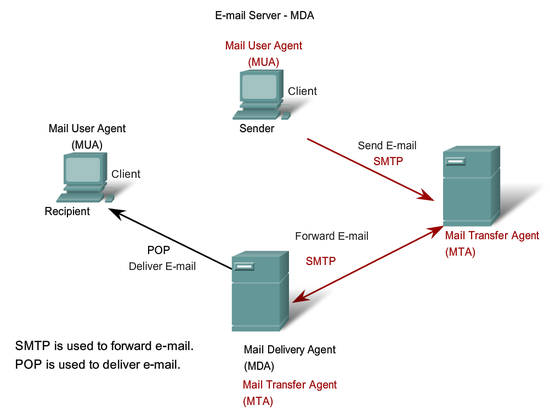 MAIL TRANSFER AGENT PDF DOWNLOAD