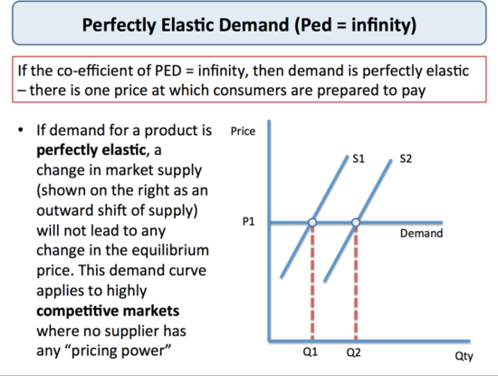 about elasticity