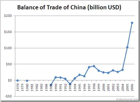 4 Facts About Balance of Trade International Trade Graph
