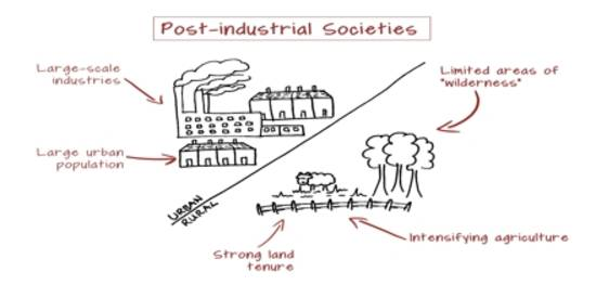 has canada become a post industrial society Post industrial society is here, and the food, water, and fuel that powered industrial society is going, going, gone photo: fotolia/monamakela events during the past several years ought to have.