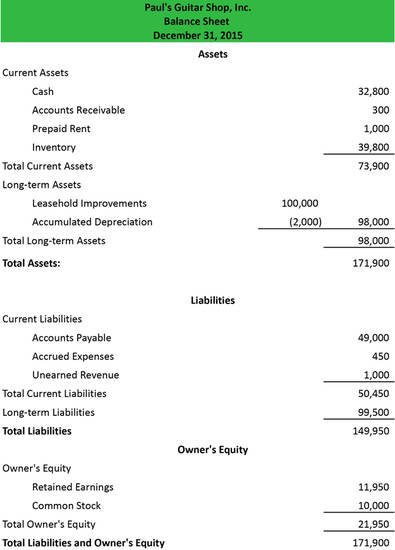 Facts About Balance Sheets