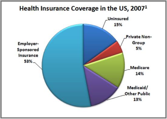 health care in the united states This brief lays out the main federal programs that offer health care coverage and services to low-income populations, including legal permanent immigrants, temporary immigrants, humanitarian immigrants and unauthorized immigrant populations residing in the united states.