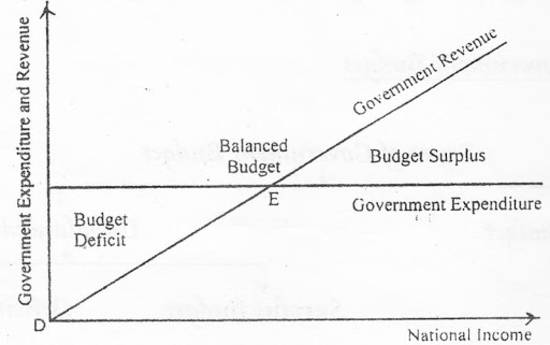 6 Facts About Balanced Budgets